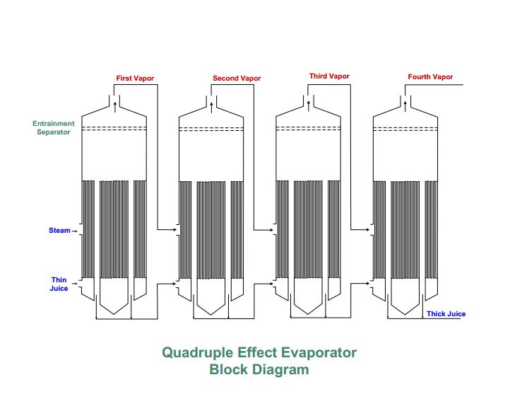 Quadruple Effect Evaporator
